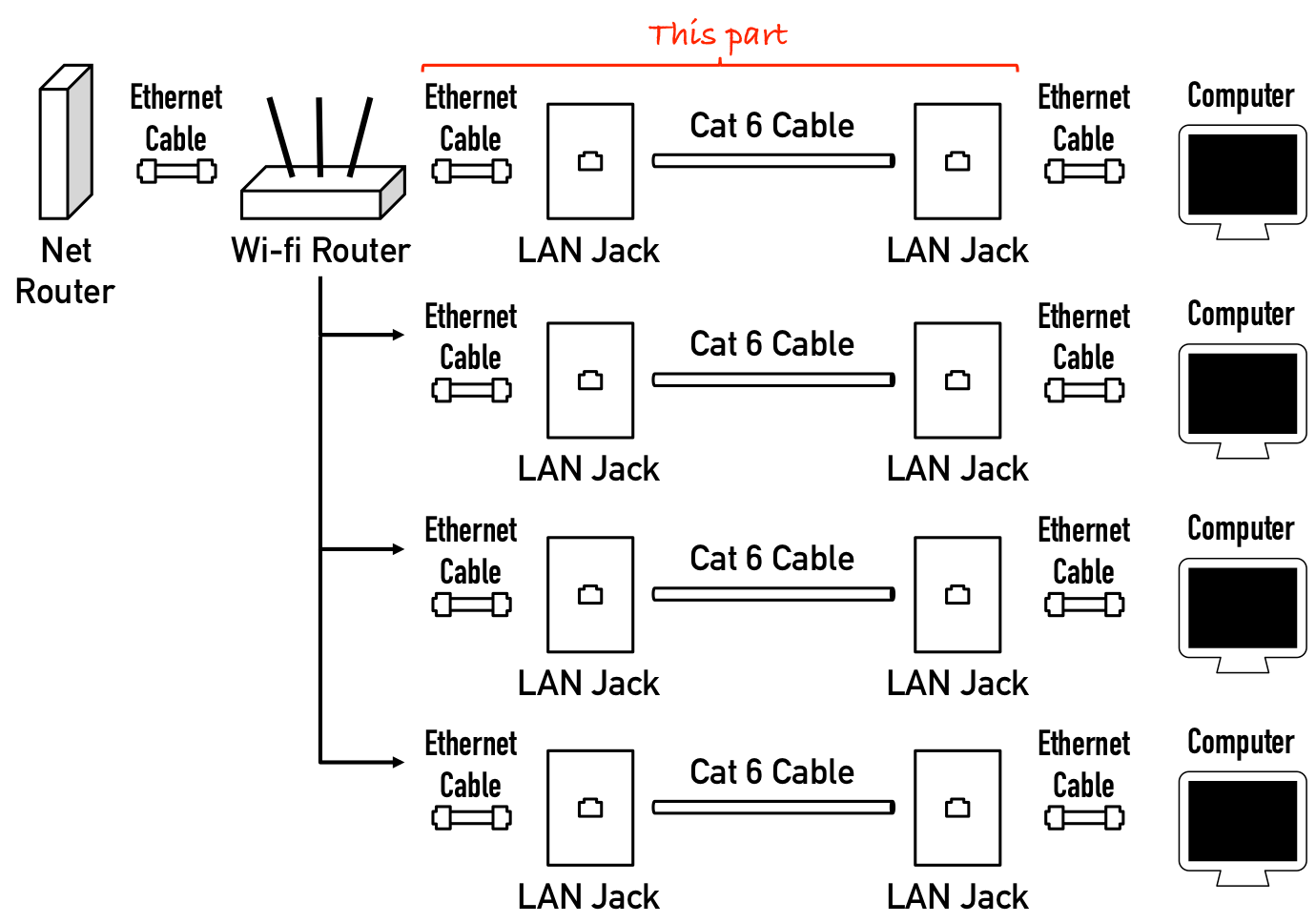 How Do I Run Wired Internet From A Single Router