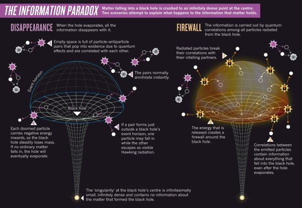 black holes Explain firewall paradox for blackholes in