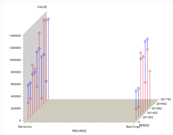 Create 3d clustered bar chart 2 variables side by side ...