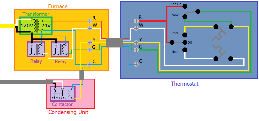How To Connect A DIY Thermostat To The HVAC System