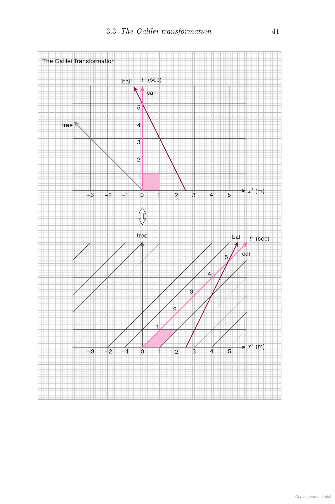Spacetime Diagrams From Takeuchi S Book