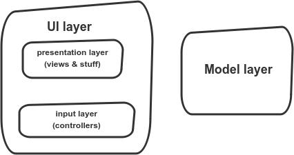 MVC separation