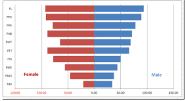 javascript - Is it possible create two side bar chart with ...
