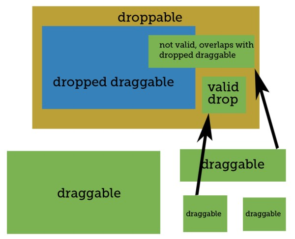 jQuery UI nested droppables - make draggable a droppable ...