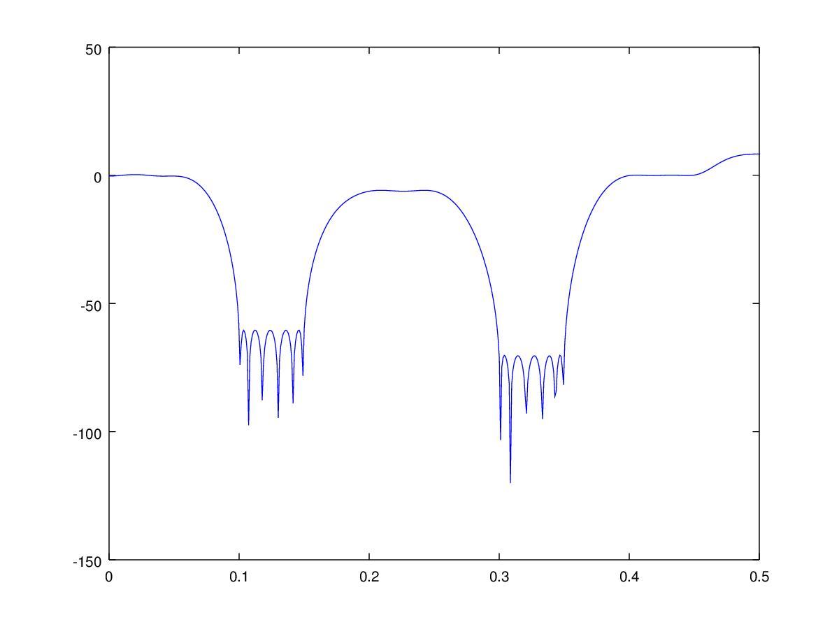 C Based Fir Filter Design Using Gnu Octave Remez