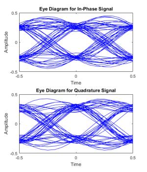 signal analysis  Creating an Eye Diagram for QPSK
