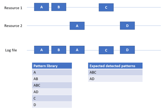 sequence example