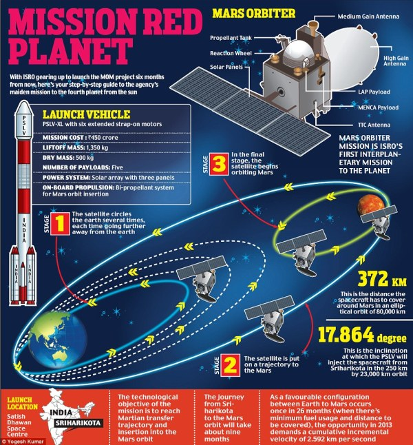 Can Indian PSLV take ISRO to Mars? - Space Exploration ...
