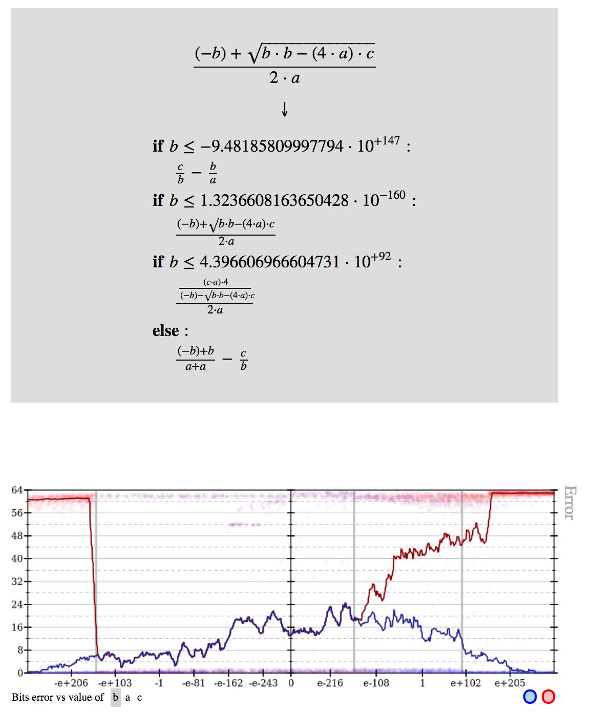 Quadratic Equation Formula List