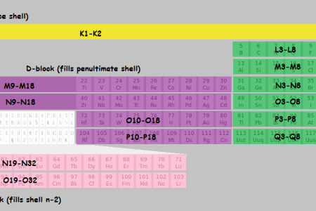 Element valences 1 45 periodic table with atomic number mass and best invoice template modern periodic table with atomic mass and valency best of valency is the urtaz Gallery