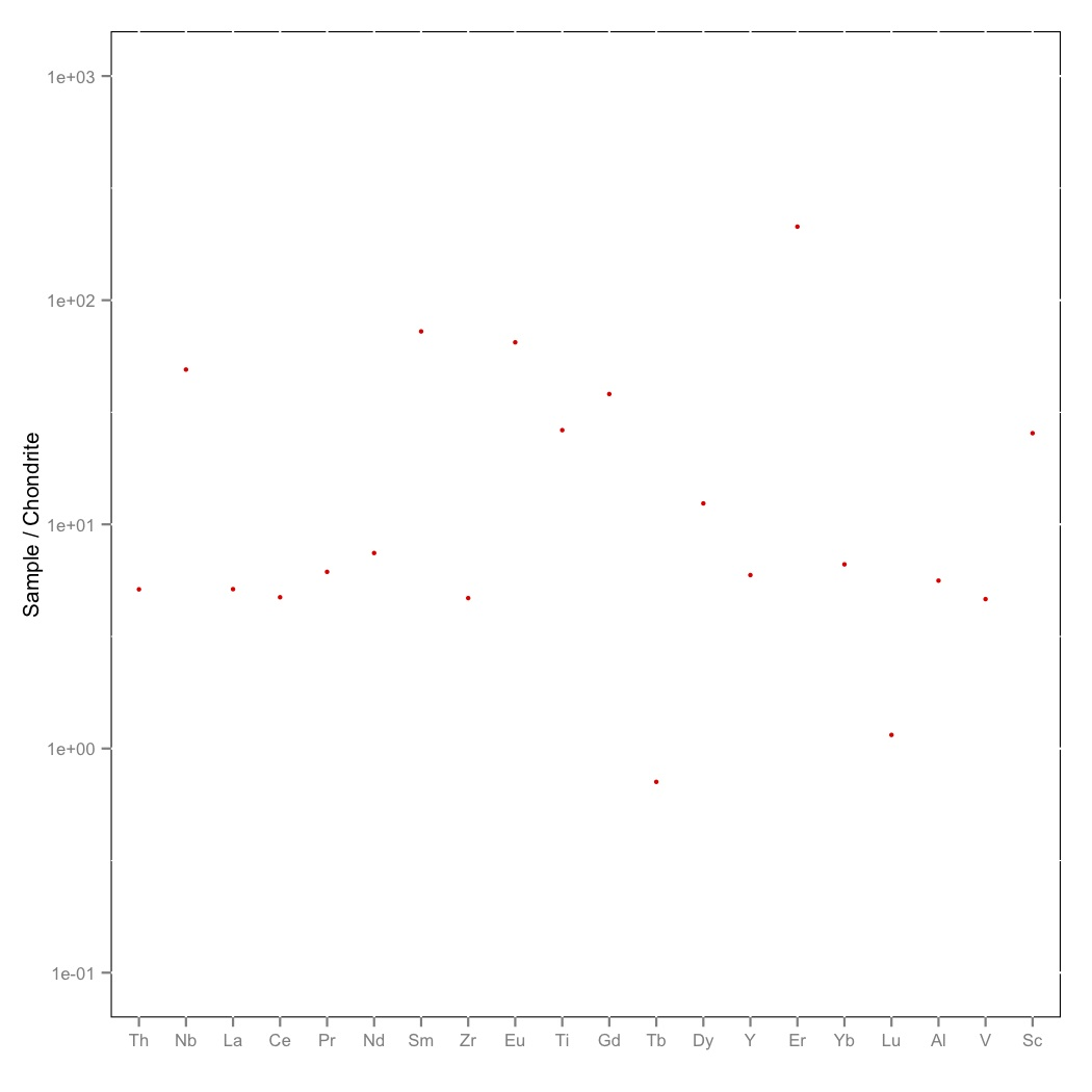 R Ggplot2 Not Plotting The Right Data And Geom Path Not Plotting