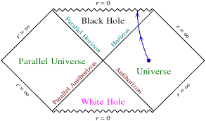 cosmology - Are White Holes the inside of Black Holes ...