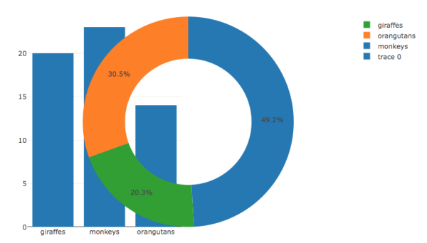 r - Plotly: Bar and pie charts side by side - Stack Overflow