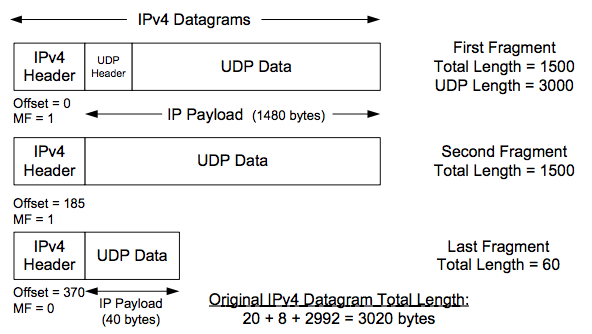 networking - Why UDP header has 'length field'? - Stack ...