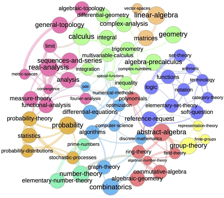 A Graph Map Of Math