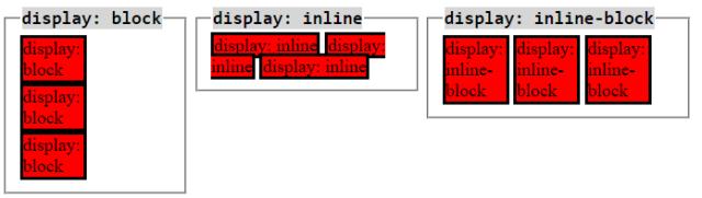 CSS block vs inline vs inline-block