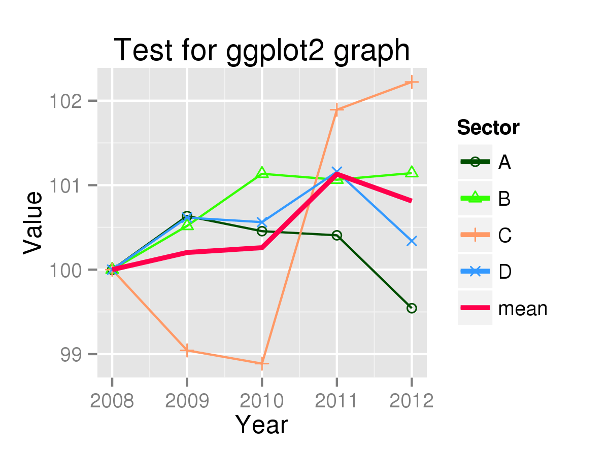 Double Line Graph Examples