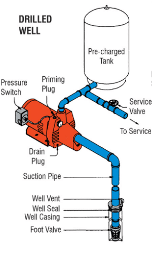 plumbing  Correct setup for pressure pump  Home