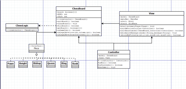 How to constuct a UML diagram for a simple chess game with GUI