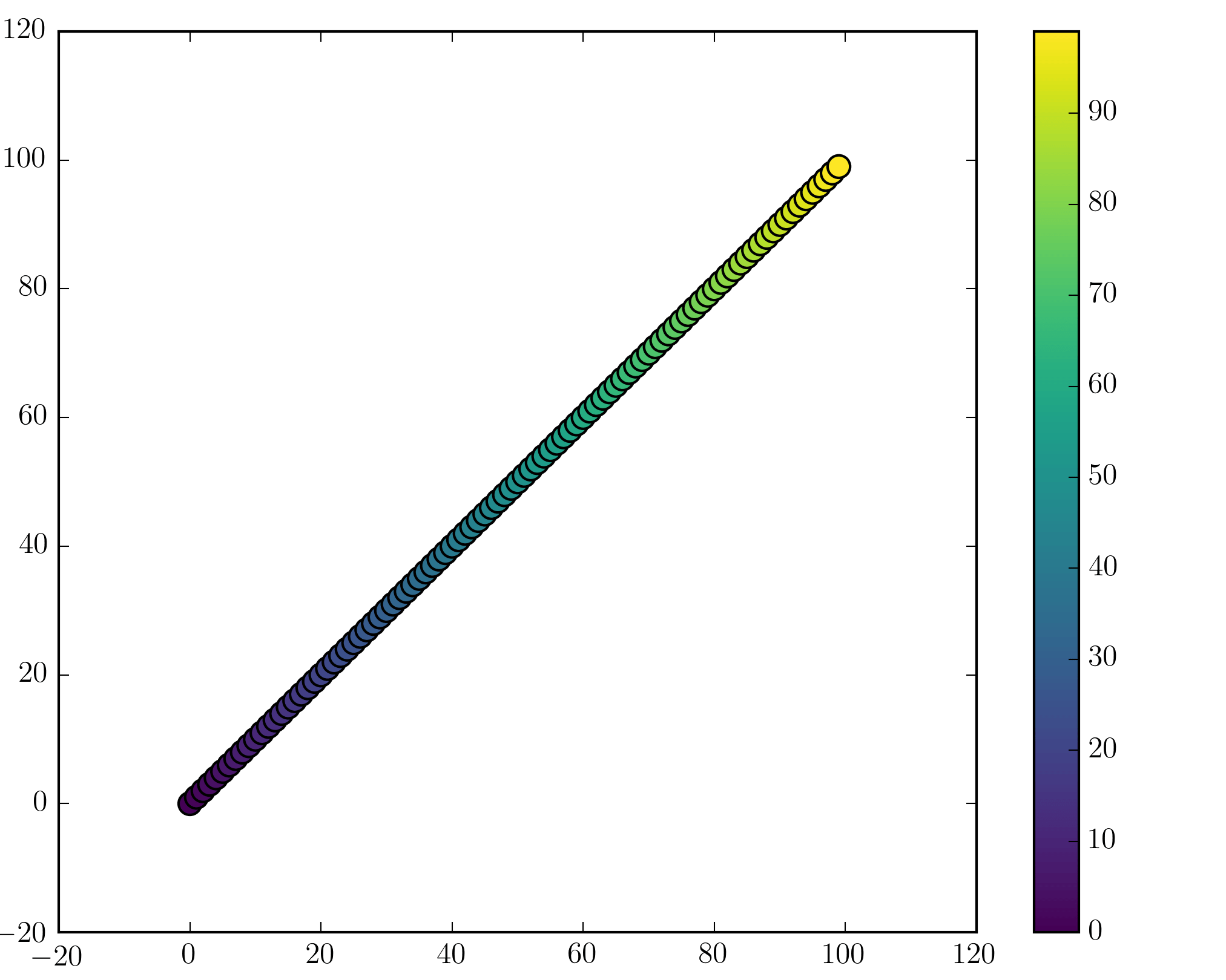 Scatter plot and Color mapping in Python – Vera's Room