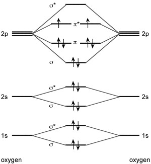 physical chemistry  How can two electrons lie together in