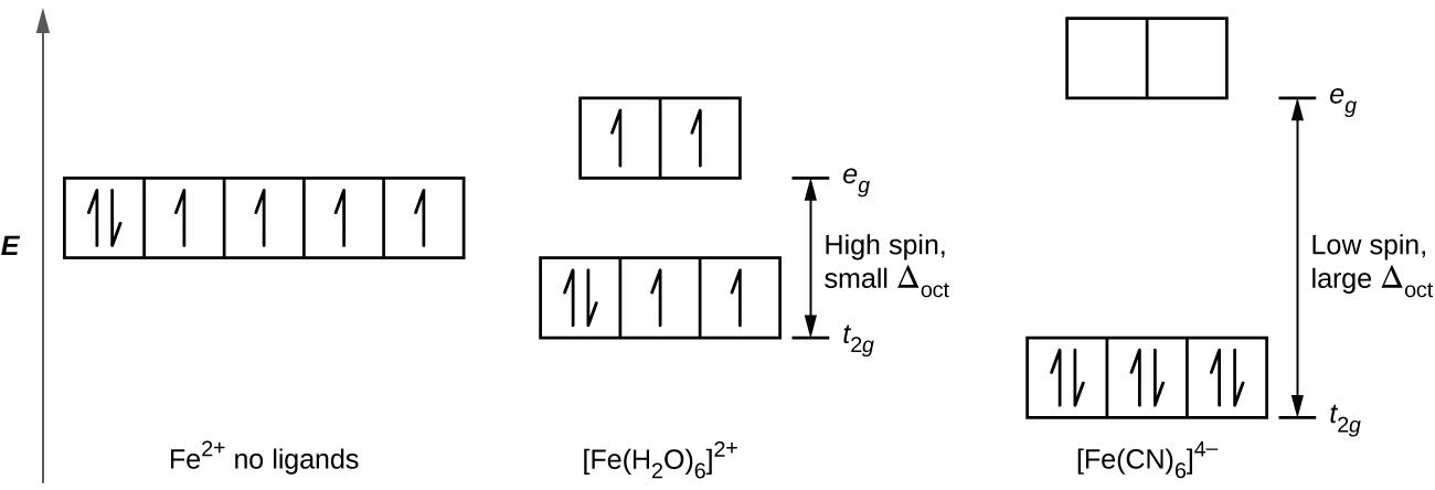 How Potassium Ferrocyanide Is
