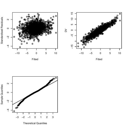 Residual plots for mixed-effects model