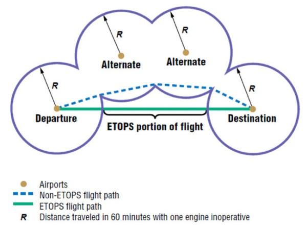 'etops' tag wiki - Aviation Stack Exchange