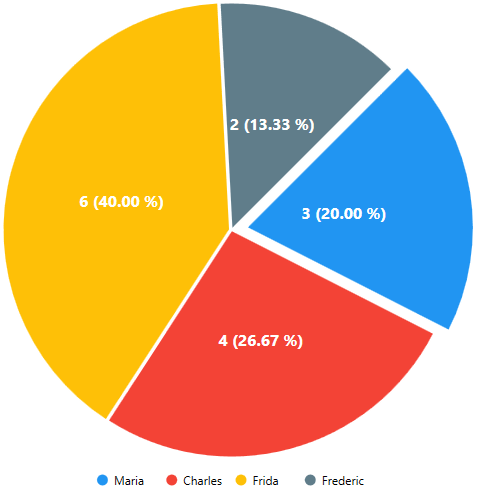 move a slice of the pie chart using d3.js - Stack Overflow