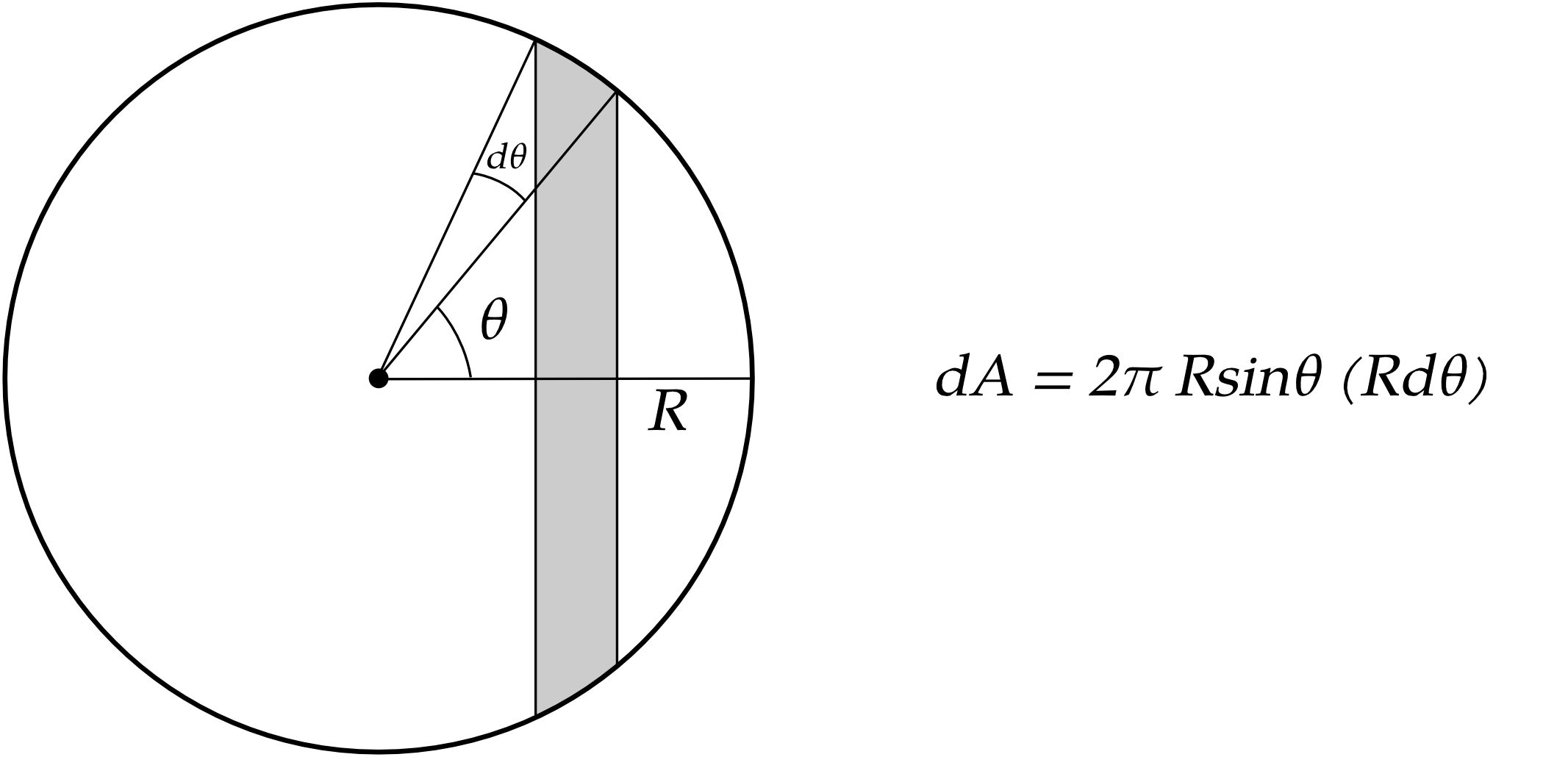 Fallacy In Integration Technique To Find A Sphere S