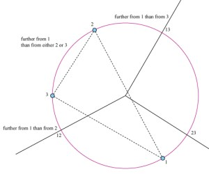 putational geometry  farthest point voronoi diagram of