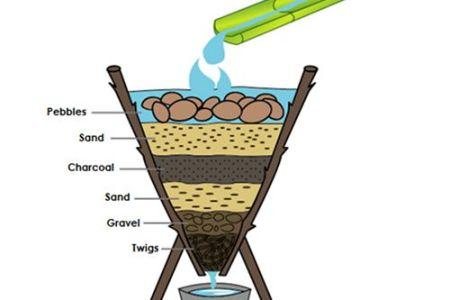 Homemade Water Filter Diagram Homemade Water Filter Diagram Graph