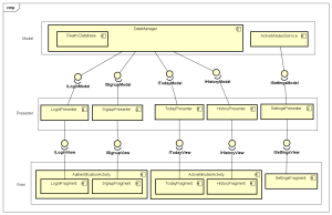 architecture  Architecturing my Android app with MVP
