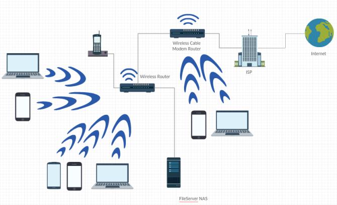 advice regarding optimal setup of home network  super user