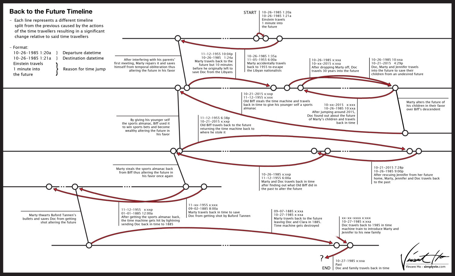 Back To The Future Timeline Movies