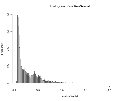 Histogram of serial version