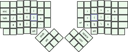 symbols layer of 3l