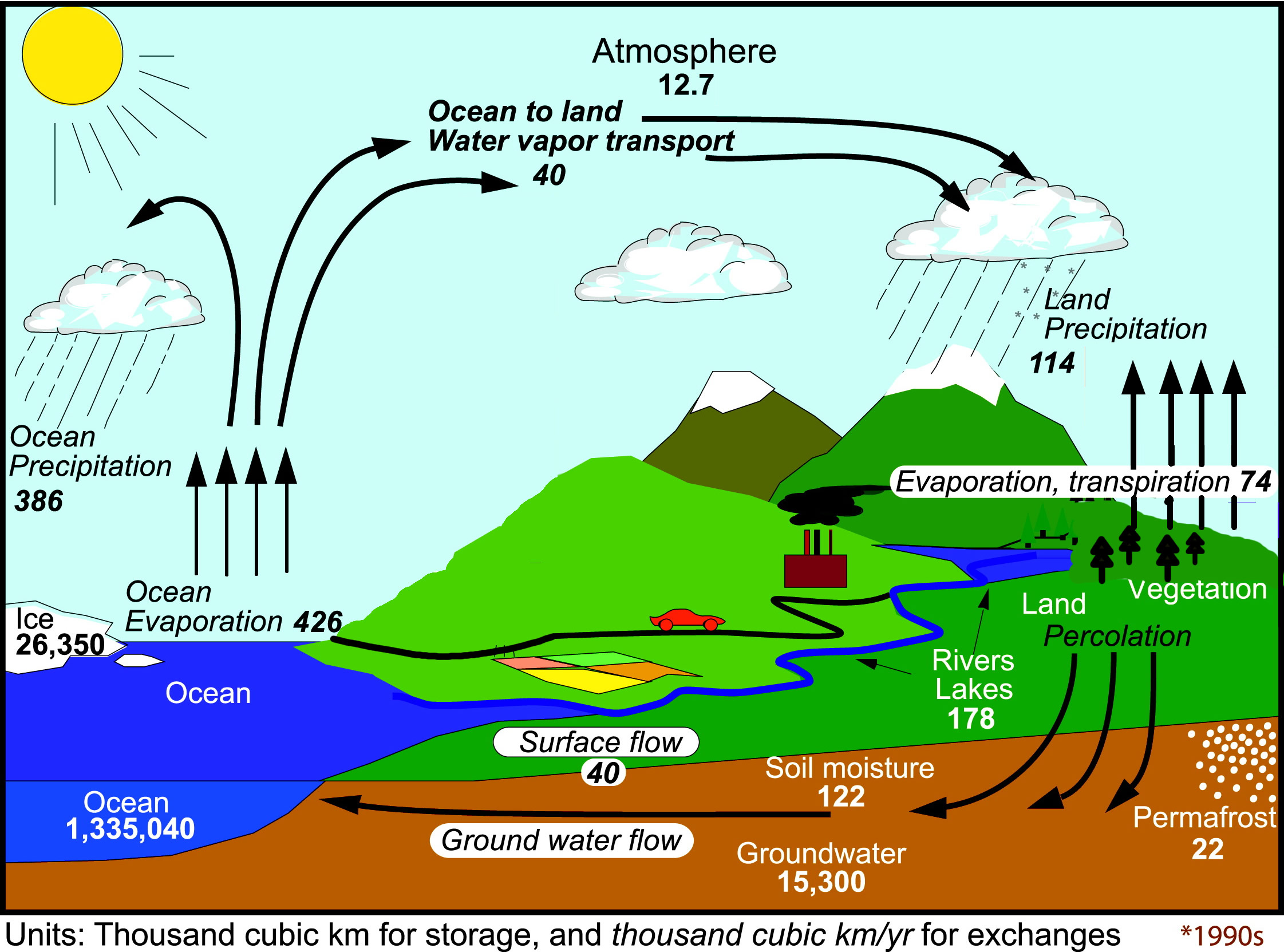 Research Finds Link Between Rainfall And Ocean Circulation