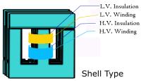 ShellTypeTransformer