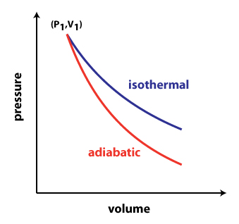 physical chemistry - Isothermal vs. adiabatic compression ...