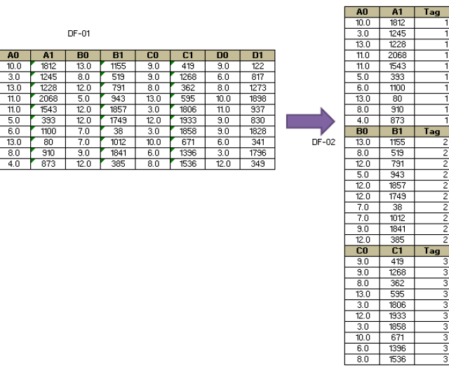 Converted To Two Column All Rows Are One Above Other