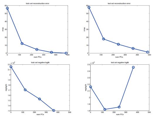 Reconstruction Error PCA vs PPCA