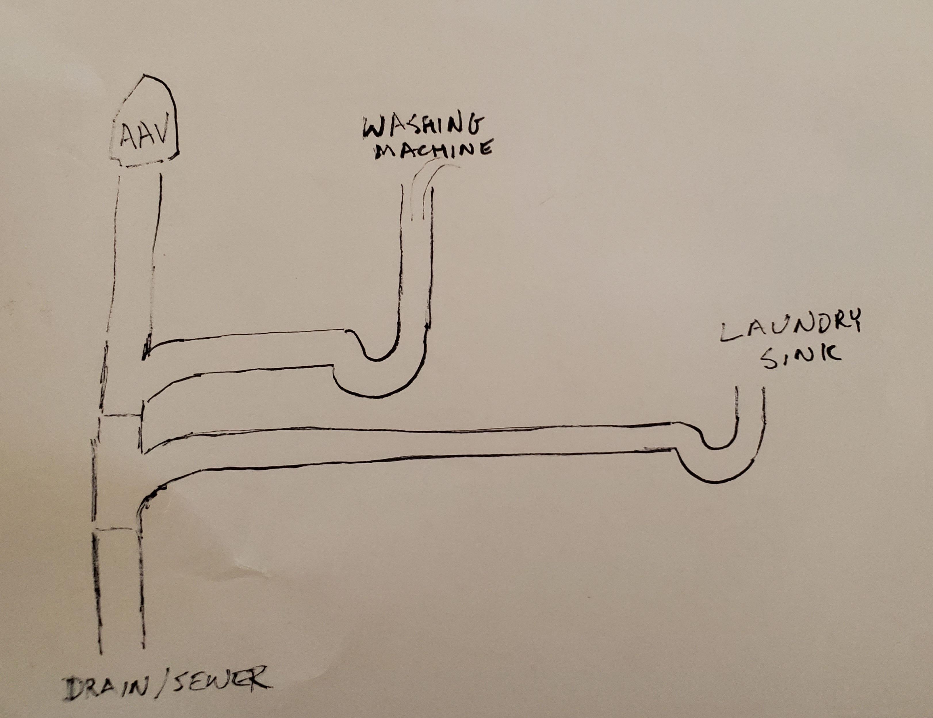 plumbing utility sink into washing