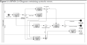 parallels  Spot 5 Syntactic errors in this BPMN Diagram