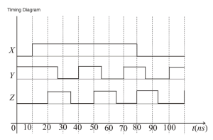 digital logic  Drawing a timing diagram for a circuit