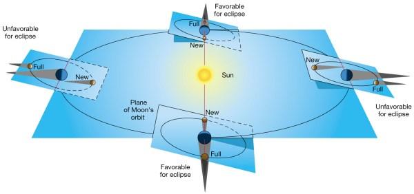 orbit - Supermoon Lunar Eclipse? - Astronomy Stack Exchange