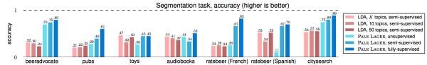 python - Matplotlib: How to create multiple bar charts ...