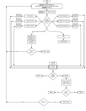 java  Is the following flowchart correct for the given code?  Stack Overflow