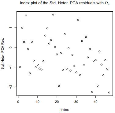 PCA_residual_plot