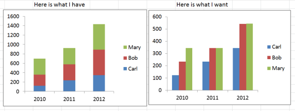 How to make a side by side clustered chart using PROC ...